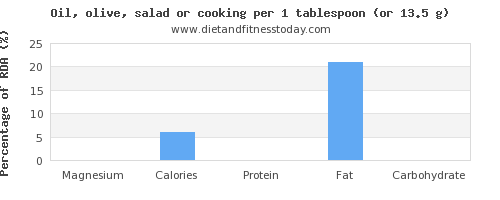 magnesium and nutritional content in cooking oil