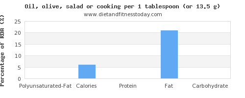 polyunsaturated fat and nutritional content in cooking oil