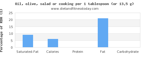 saturated fat and nutritional content in cooking oil
