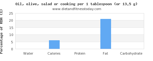 water and nutritional content in cooking oil