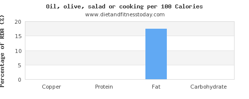copper and nutrition facts in cooking oil per 100 calories