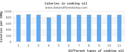 cooking oil fiber per 100g
