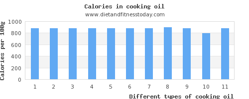 cooking oil iron per 100g