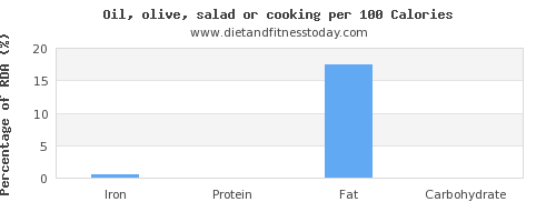 iron and nutrition facts in cooking oil per 100 calories