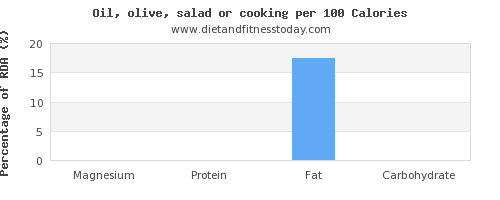 magnesium and nutrition facts in cooking oil per 100 calories