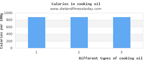cooking oil manganese per 100g