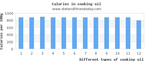 cooking oil polyunsaturated fat per 100g