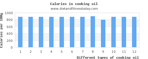 cooking oil saturated fat per 100g