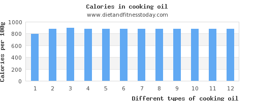 cooking oil water per 100g