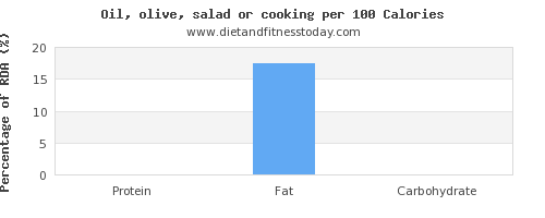 water and nutrition facts in cooking oil per 100 calories