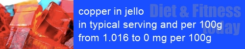 copper in jello information and values per serving and 100g