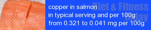 copper in salmon information and values per serving and 100g