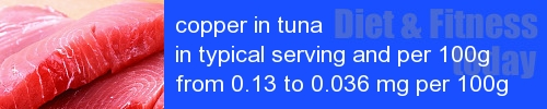 copper in tuna information and values per serving and 100g