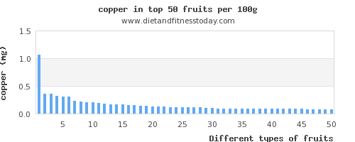 fruits copper per 100g