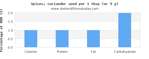 calories and nutritional content in coriander