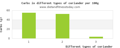 coriander nutritional value per 100g