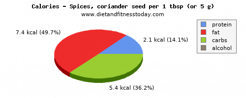 polyunsaturated fat, calories and nutritional content in coriander