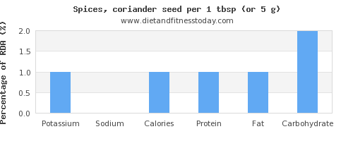 potassium and nutritional content in coriander