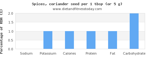 sodium and nutritional content in coriander