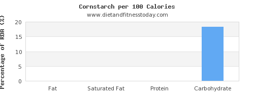 fat and nutrition facts in corn per 100 calories