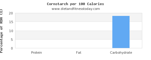 protein and nutrition facts in corn per 100 calories