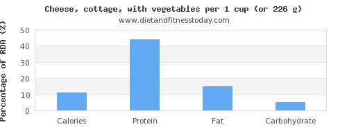 calories and nutritional content in cottage cheese