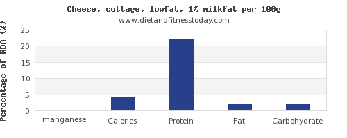 manganese and nutrition facts in cottage cheese per 100g