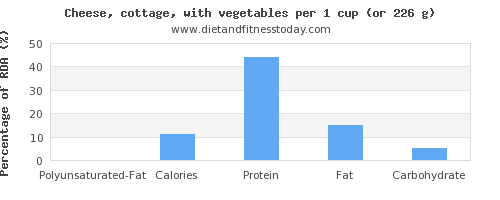 polyunsaturated fat and nutritional content in cottage cheese