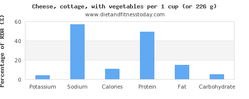 potassium and nutritional content in cottage cheese