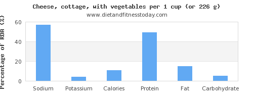 sodium and nutritional content in cottage cheese