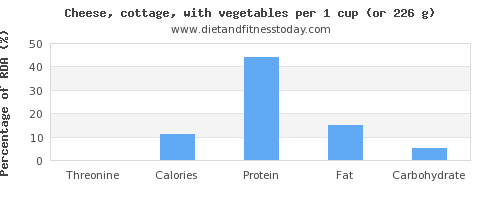 threonine and nutritional content in cottage cheese