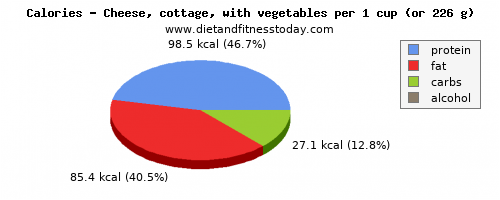 vitamin a, calories and nutritional content in cottage cheese