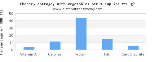 vitamin a and nutritional content in cottage cheese