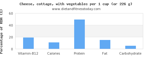vitamin b12 and nutritional content in cottage cheese