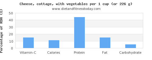 vitamin c and nutritional content in cottage cheese