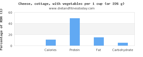 vitamin k and nutritional content in cottage cheese