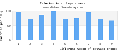 cottage cheese copper per 100g
