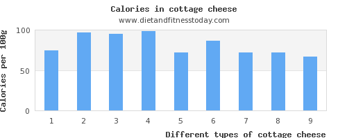 cottage cheese fiber per 100g