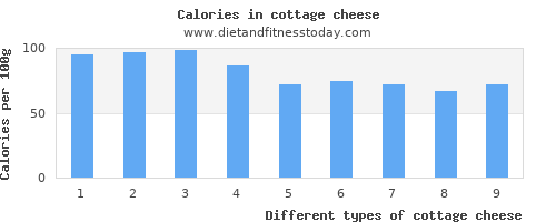 cottage cheese monounsaturated fat per 100g