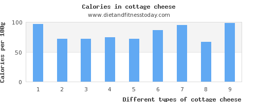 cottage cheese niacin per 100g