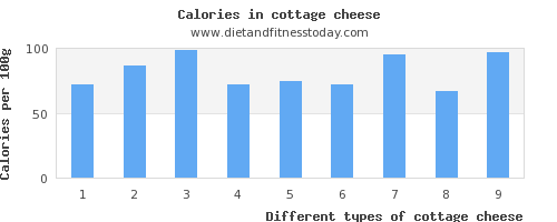 cottage cheese phosphorus per 100g