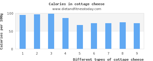 cottage cheese polyunsaturated fat per 100g