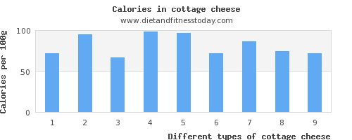 cottage cheese sodium per 100g
