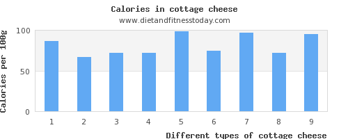 ... Cottage Cheese Sugar Per 100g