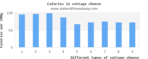 cottage cheese vitamin a per 100g