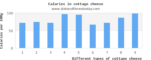 cottage cheese vitamin b12 per 100g