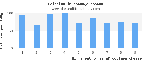 cottage cheese vitamin c per 100g