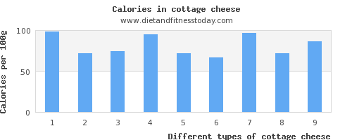 cottage cheese vitamin d per 100g