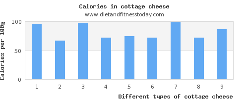 cottage cheese vitamin k per 100g