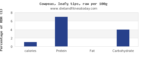 calories and nutrition facts in cowpeas per 100g